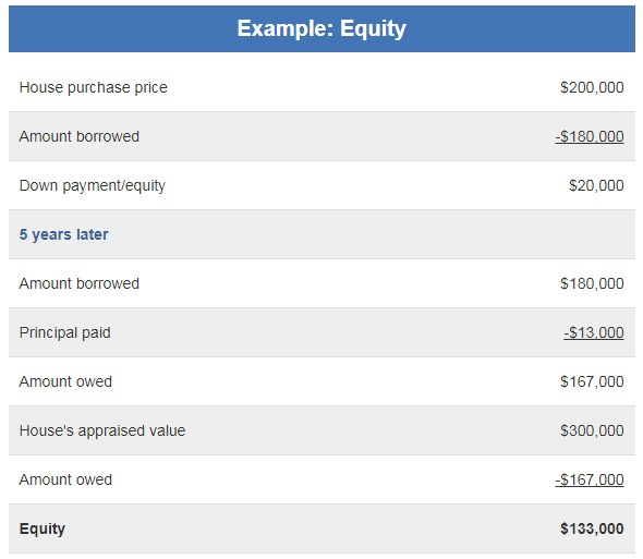 Home-Equity-Example-Table.jpg