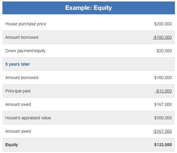 Home Equity Example Table